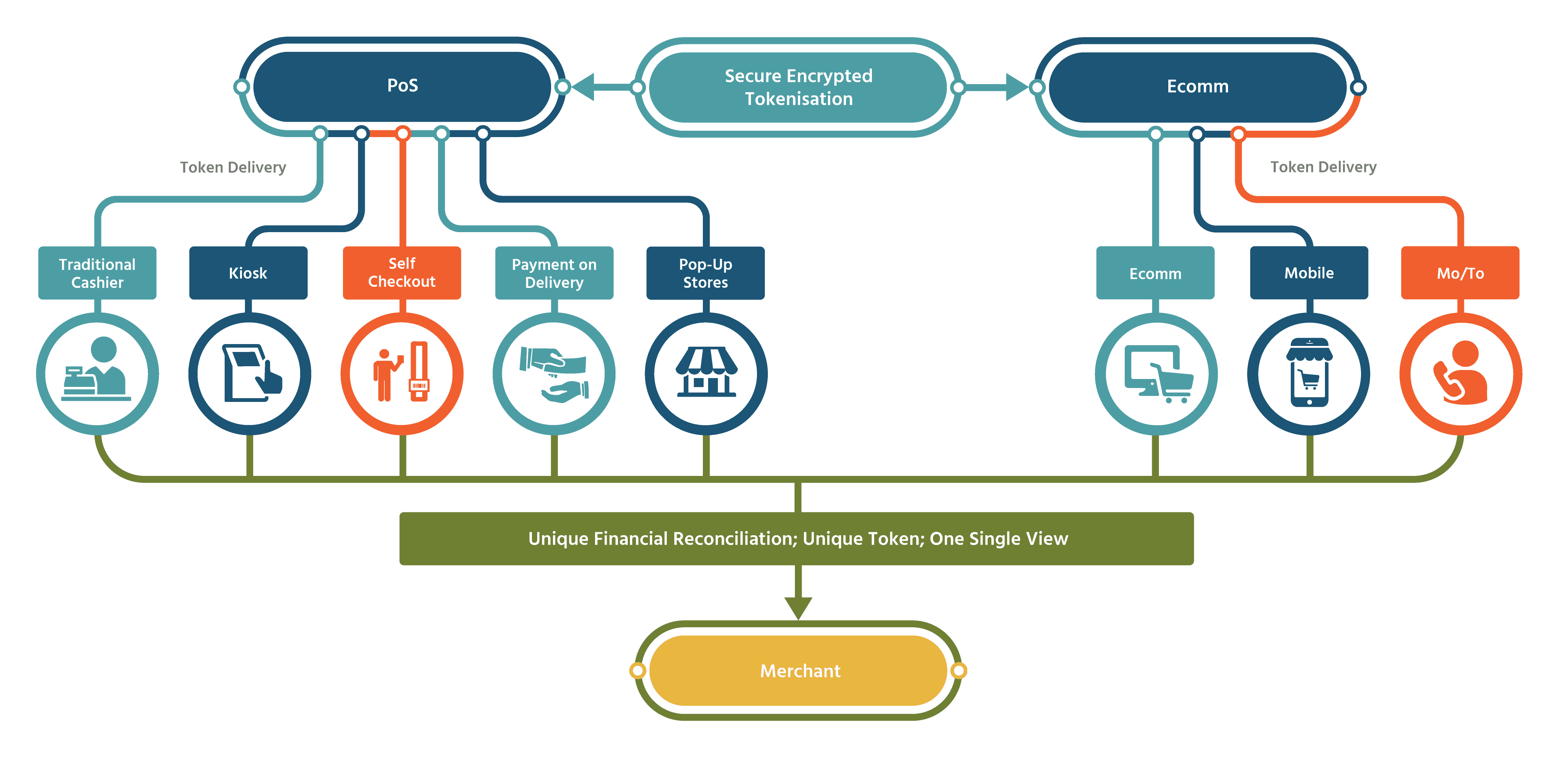 A graph showing the entire omni channel experience